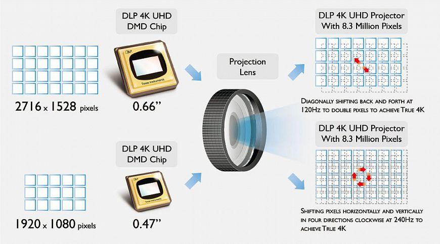 DLP или микрозеркала на марше