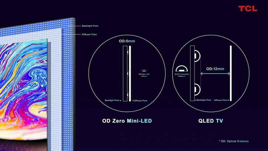 TCL OD Zero Mini-LED