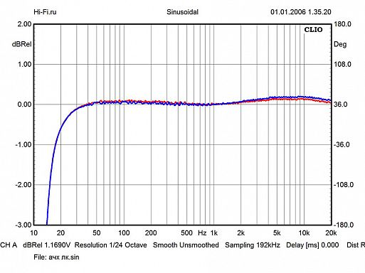 Результаты измерений - Electrocompaniet ECP 2 – рис. 1