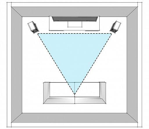 4. Соблюдаем «золотое сечение» – равносторонний треугольник