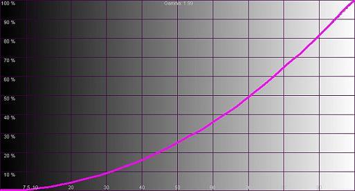 Результаты измерений - LCD-монитор LG 32UL950 – рис. 2