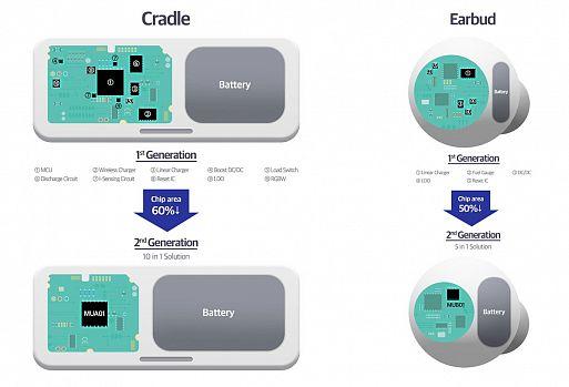 Чипы для наушников от Samsung